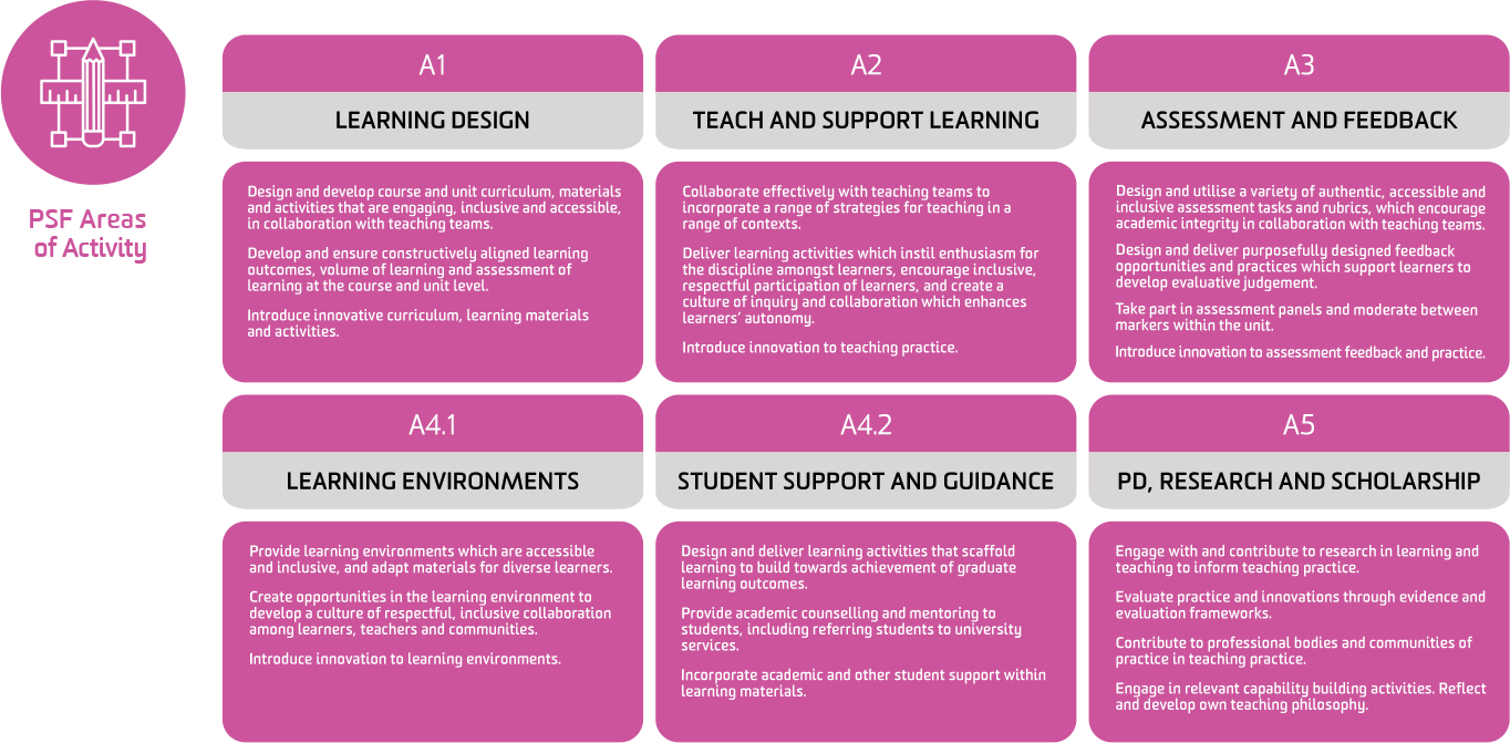 Deakin Teaching Capability Diamond with the 3 pillars of Areas of Activity (pink), Core Knowledge (green) and Professional Values (blue)