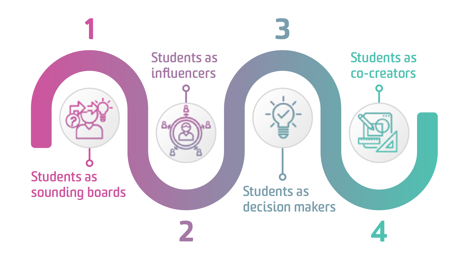 Graphic of four approaches to students as partners. 1. Students as sounding boards. 2. Students as influencers. 3. Students as decision makers. 4. Students as co-creators